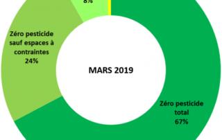 Graphique réalisé sur la base des 690 communes ayant renseignées leurs pratiques après le 1er janvier 2017. ARB IdF, mars 2019