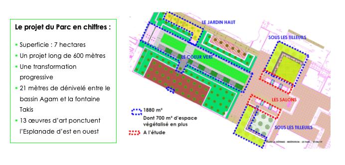 Le projet du parc sur l'esplanade de Paris La Défense