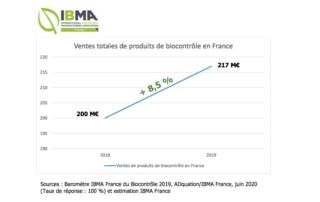 Ventes totales de produits de biocontrôle en France, Sources : Baromètre IBMA France du Biocontrôle 2019, ADquation/IBMA France, juin 2020 (Taux de réponse : 100 %) et estimation IBMA France