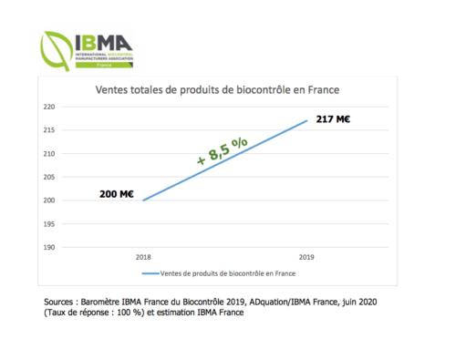 Résultats du Baromètre IBMA France du Biocontrôle : le biocontrôle poursuit sa progression en 2019