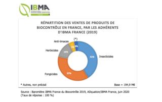 RÉPARTITION DES VENTES DE PRODUITS DE BIOCONTRÔLE EN FRANCE, PAR LES ADHÉRENTS D'IBMA FRANCE (2019), Source : Baromètre IBMA France du Biocontrôle 2019, ADquation/IBMA France, juin 2020 (Taux de réponse : 100 %)